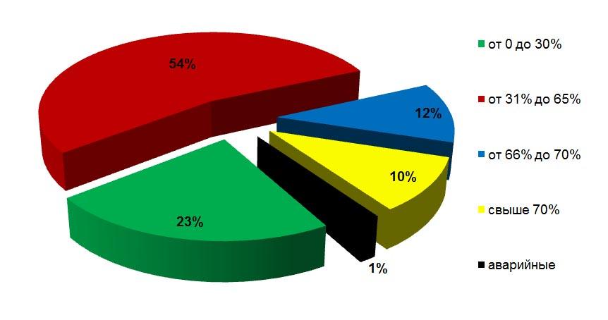 Распределение многоквартирных жилых домов по проценту износа (статистические данные на 01.01.2013)